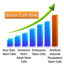 Stem Cell Risk